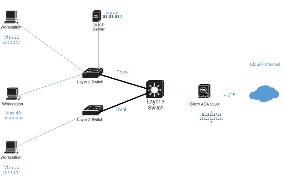 how to use multiple routers