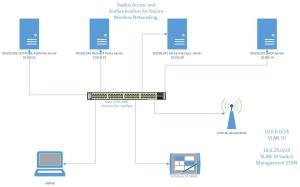 Radius-Access-Secure-Wireless