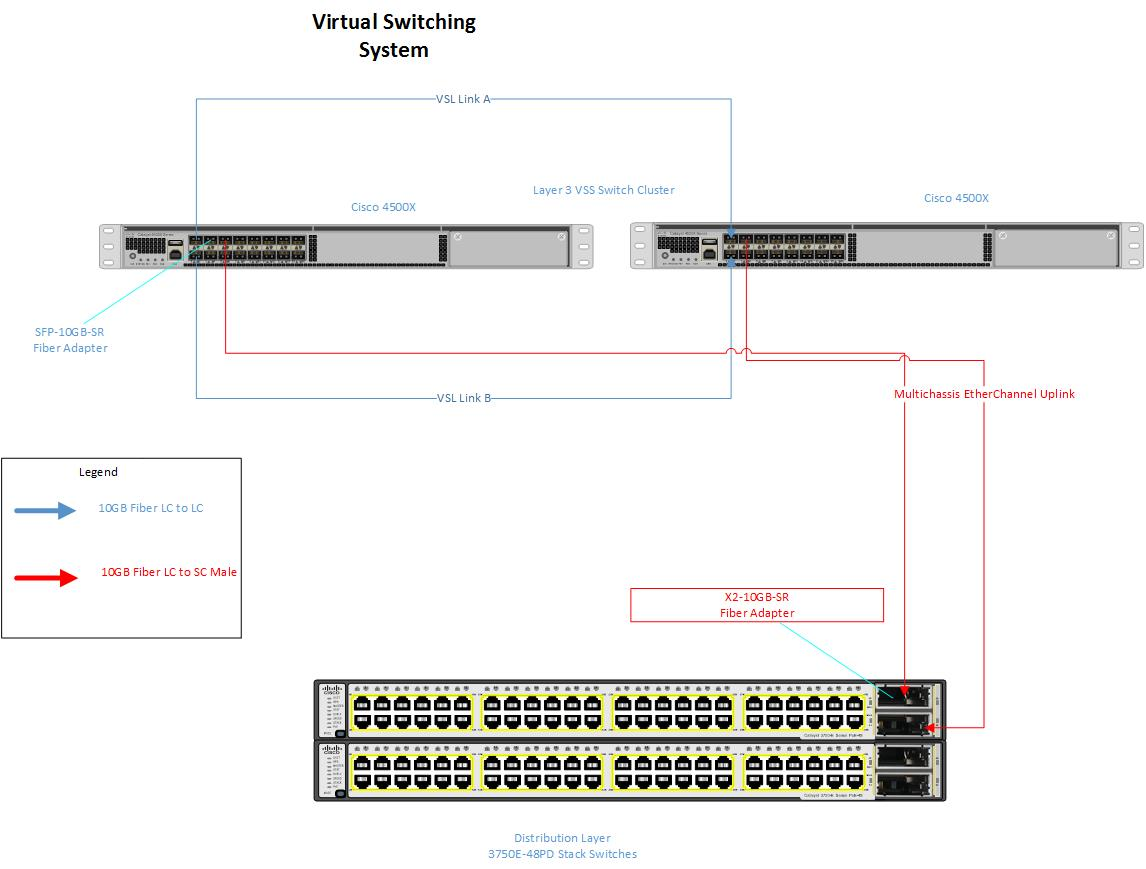 Configuring Cisco Virtual Switch System Vss On Cisco Catalyst